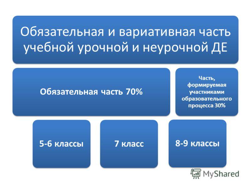 Обязательная и вариативная часть учебной урочной и неурочной ДЕ Обязательная часть 70%5-6 классы7 класс Часть, формируемая участниками образовательного процесса 30% 8-9 классы