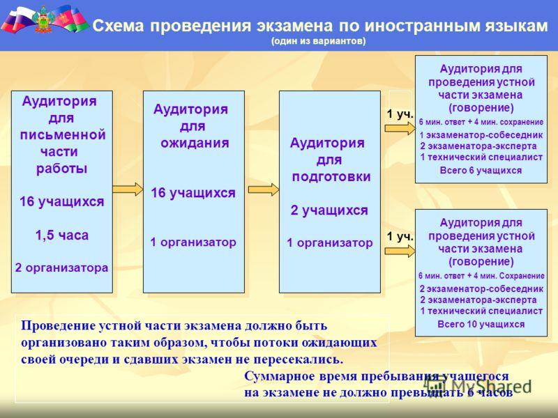 Схема проведения экзамена по иностранным языкам (один из вариантов) Аудитория для письменной части работы 16 учащихся 1,5 часа 2 организатора Аудитория для письменной части работы 16 учащихся 1,5 часа 2 организатора Аудитория для проведения устной ча