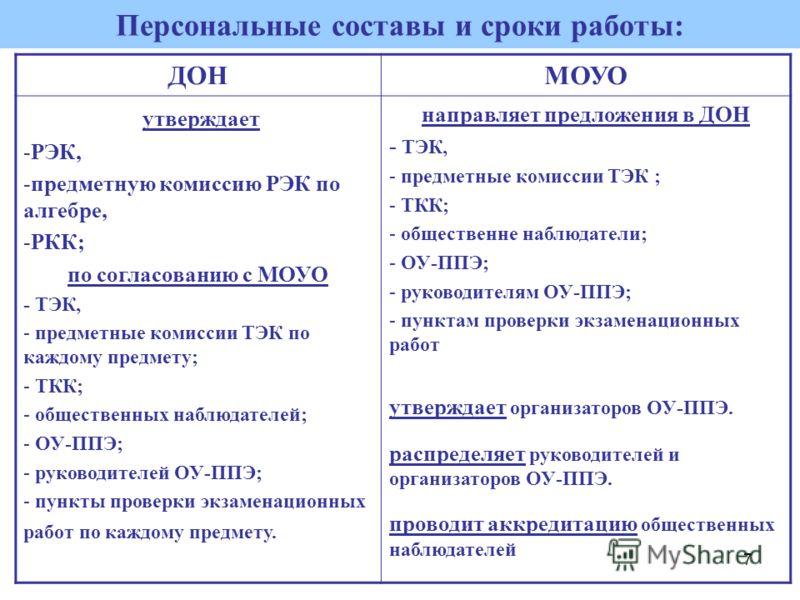 7 Персональные составы и сроки работы: ДОНМОУО утверждает -РЭК, -предметную комиссию РЭК по алгебре, -РКК; по согласованию с МОУО - ТЭК, - предметные комиссии ТЭК по каждому предмету; - ТКК; - общественных наблюдателей; - ОУ-ППЭ; - руководителей ОУ-П