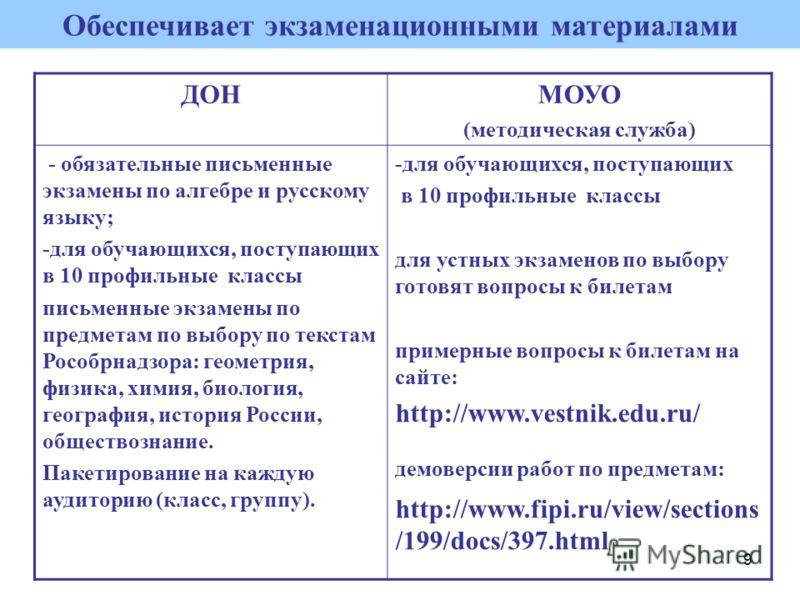 9 Обеспечивает экзаменационными материалами ДОНМОУО (методическая служба) - обязательные письменные экзамены по алгебре и русскому языку; -для обучающихся, поступающих в 10 профильные классы письменные экзамены по предметам по выбору по текстам Рособ