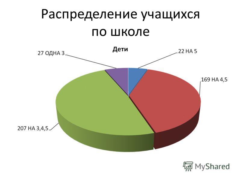 Распределение учащихся по школе