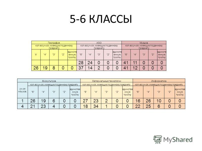 5-6 КЛАССЫ ФизкультураМатериальные технологииИнформатика уч-ся н/а,осв. кол-во уч-ся, имеющих по данному предмету