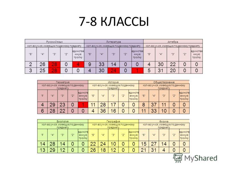 7-8 КЛАССЫ Русский языкЛитератураАлгебра кол-во уч-ся, имеющих по данному предмету