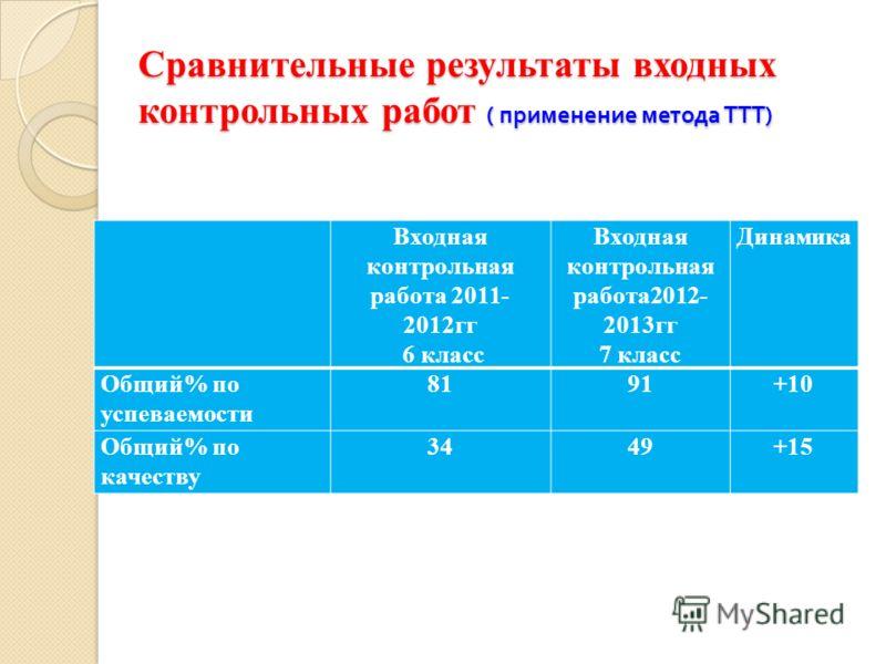 Сравнительные результаты входных контрольных работ ( применение метода ТТТ ) Входная контрольная работа 2011- 2012гг 6 класс Входная контрольная работа2012- 2013гг 7 класс Динамика Общий% по успеваемости 8191+10 Общий% по качеству 3449+15