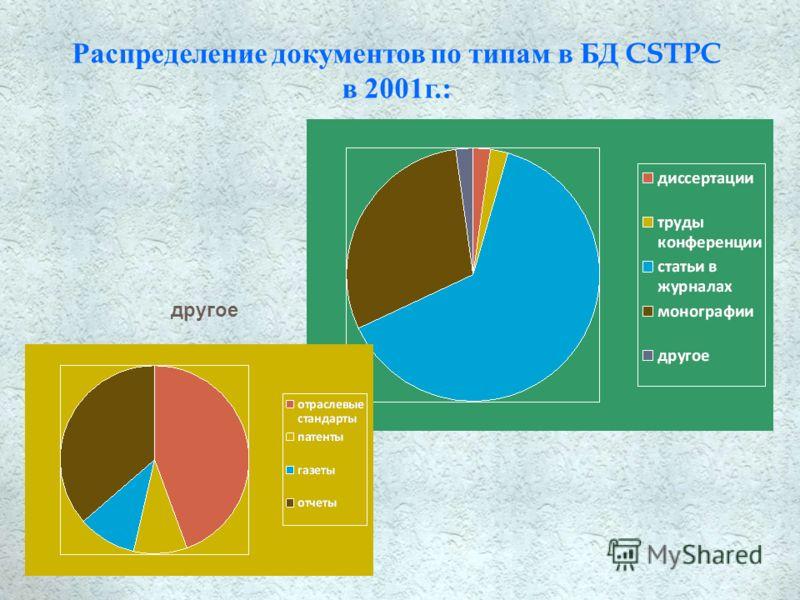 Распределение документов по типам в БД CSTPC в 2001г.: другое