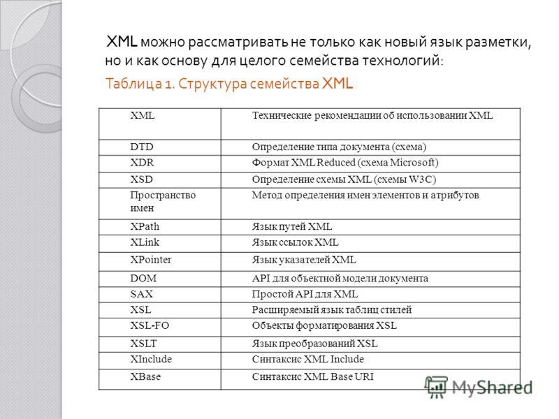 XML можно рассматривать не только как новый язык разметки, но и как основу для целого семейства технологий : Таблица 1. Структура семейства XML XMLТехнические рекомендации об использовании XML DTDОпределение типа документа (схема) XDRФормат XML Reduc