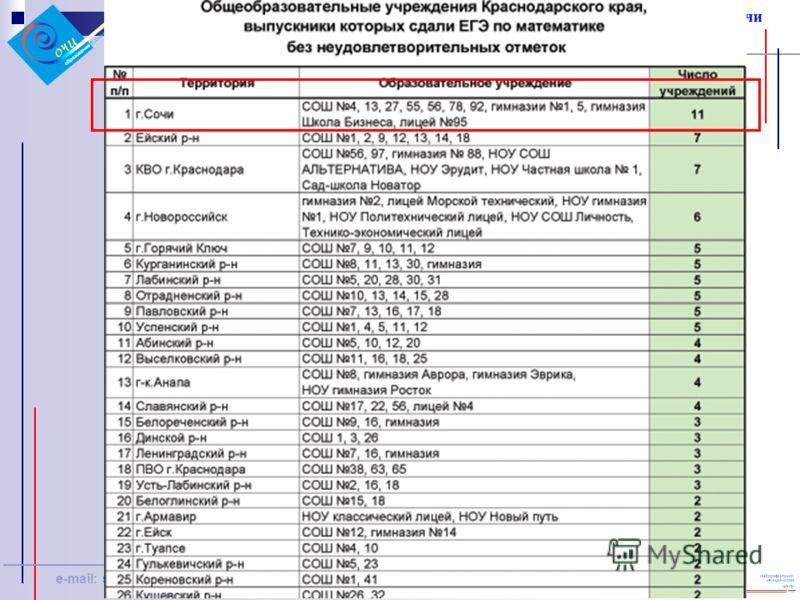 Управление по образованию и науке администрации города Сочи Информационно-методический центр e-mail: sed@sochi.edu.ru, imc@sochi.edu.ru http://www.sochi.edu.ru