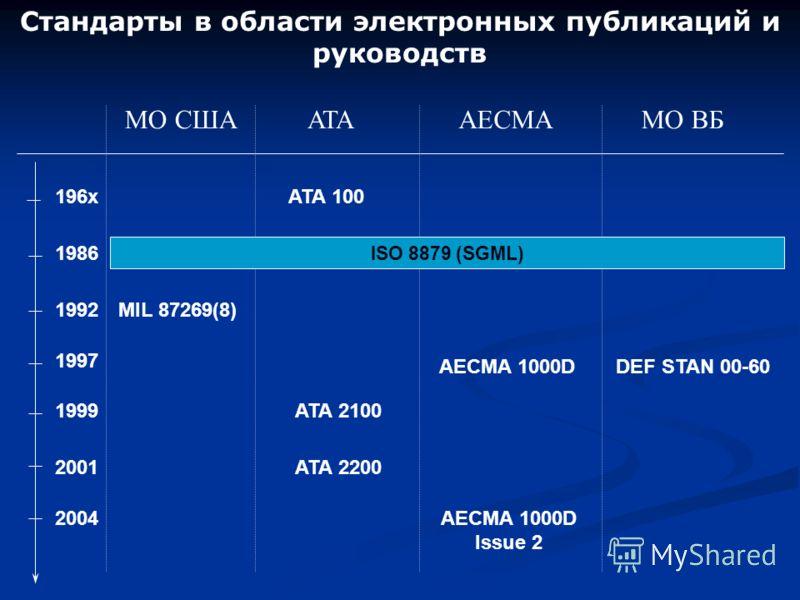 Стандарты в области электронных публикаций и руководств 196x 1992 1997 МО СШАAECMA MIL 87269(8) AECMA 1000D ATA 100 ATAМО ВБ DEF STAN 00-60 1986 ATA 2100 ATA 2200 1999 2001 AECMA 1000D Issue 2 2004 ISO 8879 (SGML)