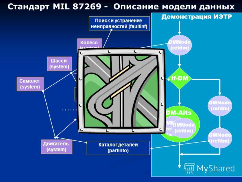 Стандарт MIL 87269 - Описание модели данных Самолет (system) Шасси (system) Двигатель (system) …… Колесо (system) Гидропривод (system) Технология обслуживания (descinfo) Поиск и устранение неиправностей (faultinf) Техническое описание (descinfo) Демо