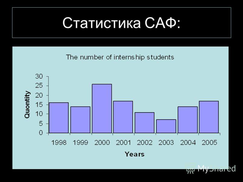 Статистика САФ: