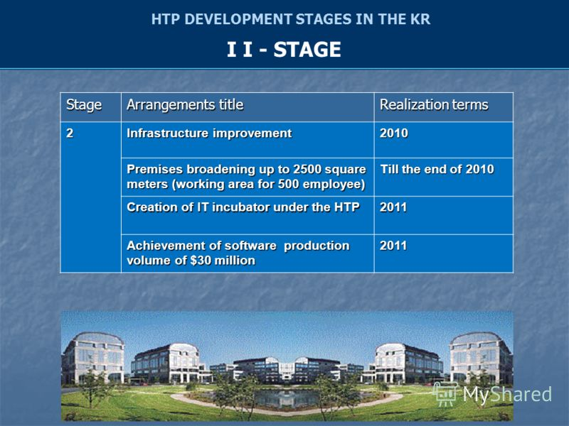 Stage Arrangements title Realization terms 2 Infrastructure improvement 2010 Premises broadening up to 2500 square meters (working area for 500 employee) Till the end of 2010 Creation of IT incubator under the HTP 2011 Achievement of software product