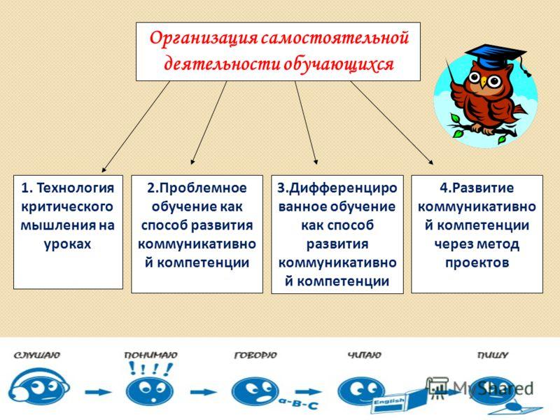 Организация самостоятельной деятельности обучающихся 4.Развитие коммуникативно й компетенции через метод проектов 1. Технология критического мышления на уроках 2.Проблемное обучение как способ развития коммуникативно й компетенции 3.Дифференциро ванн