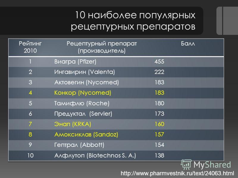 10 наиболее популярных рецептурных препаратов http://www.pharmvestnik.ru/text/24063.html