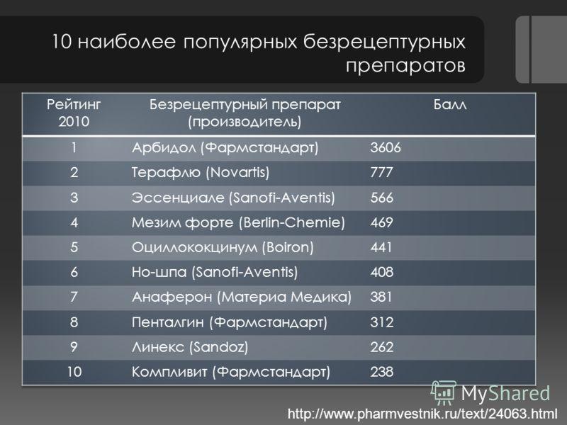10 наиболее популярных безрецептурных препаратов http://www.pharmvestnik.ru/text/24063.html