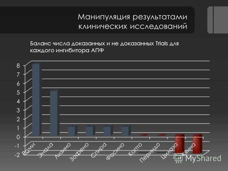 Баланс числа доказанных и не доказанных Trials для каждого ингибитора АПФ