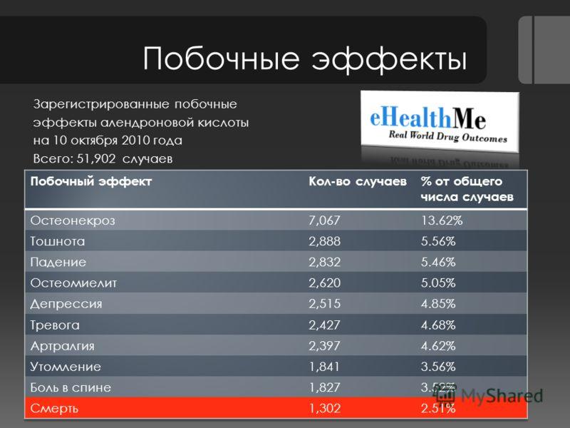 Побочные эффекты Зарегистрированные побочные эффекты алендроновой кислоты на 10 октября 2010 года Всего: 51,902 случаев