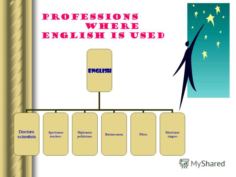 Where the teenagers want to learn English по данным опроса «Выбор курсов по изучению иностранных языков в МОУ СОШ 3». Участвовало 83 выпускника.