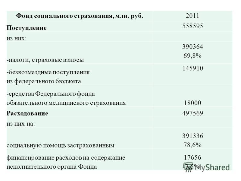 Фонд социального страхования, млн. руб.2011 Поступление 558595 из них: -налоги, страховые взносы 390364 69,8% -безвозмездные поступления из федерального бюджета 145910 -средства Федерального фонда обязательного медицинского страхования18000 Расходова
