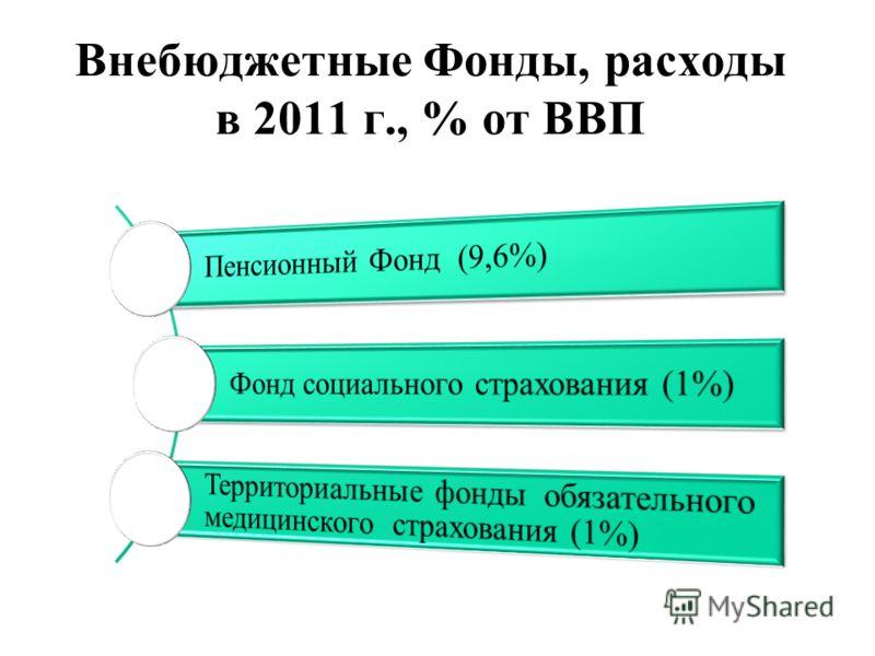 Внебюджетные Фонды, расходы в 2011 г., % от ВВП