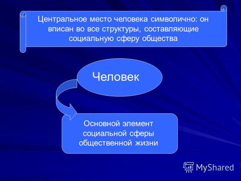 Центральное место человека символично: он вписан во все структуры, составляющие социальную сферу общества Человек Основной элемент социальной сферы общественной жизни