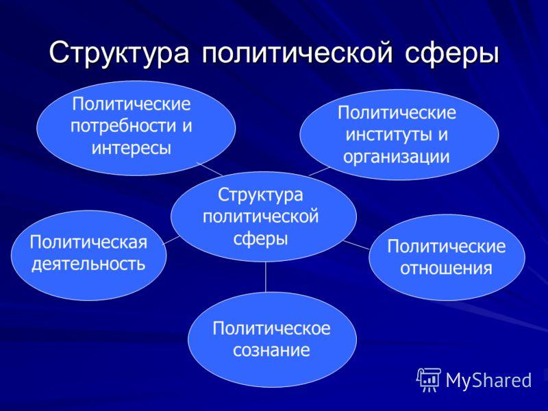 Структура политической сферы Политические потребности и интересы Политические институты и организации Политическая деятельность Политические отношения Политическое сознание