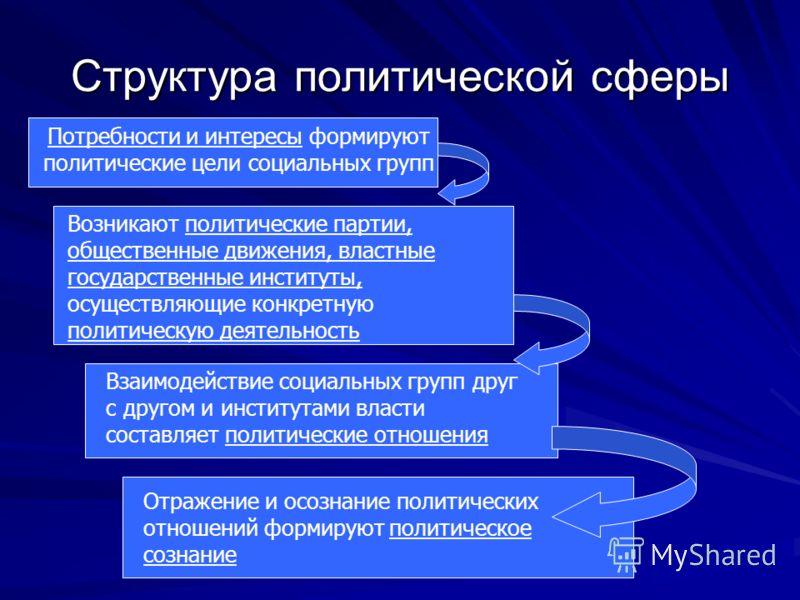 Структура политической сферы Потребности и интересы формируют политические цели социальных групп Возникают политические партии, общественные движения, властные государственные институты, осуществляющие конкретную политическую деятельность Взаимодейст