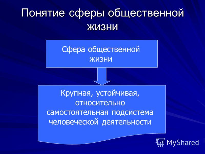 Понятие сферы общественной жизни Сфера общественной жизни Крупная, устойчивая, относительно самостоятельная подсистема человеческой деятельности