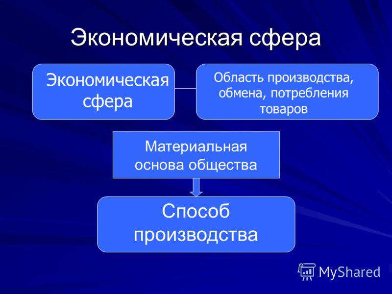 Экономическая сфера Область производства, обмена, потребления товаров Материальная основа общества Способ производства