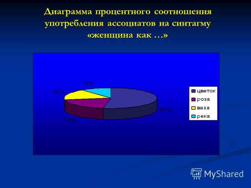 Диаграмма процентного соотношения употребления ассоциатов на синтагму «женщина как …»