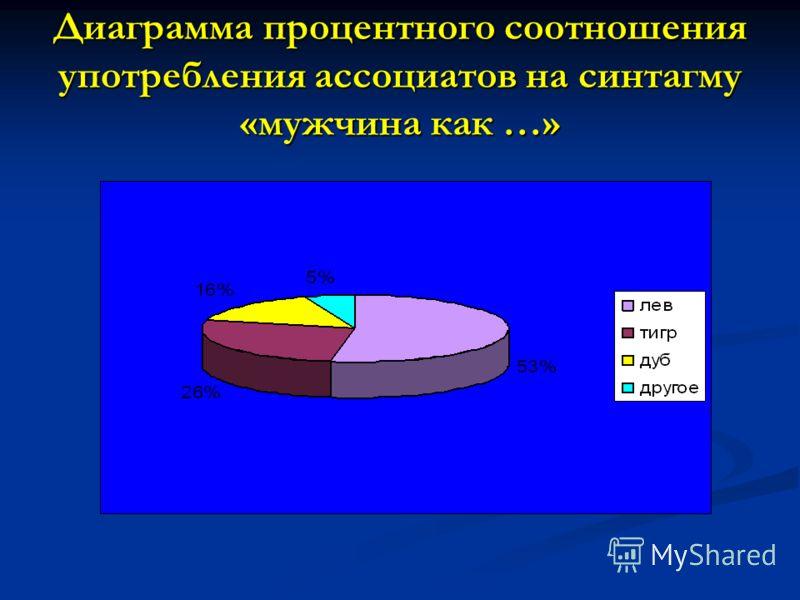 Диаграмма процентного соотношения употребления ассоциатов на синтагму «мужчина как …»