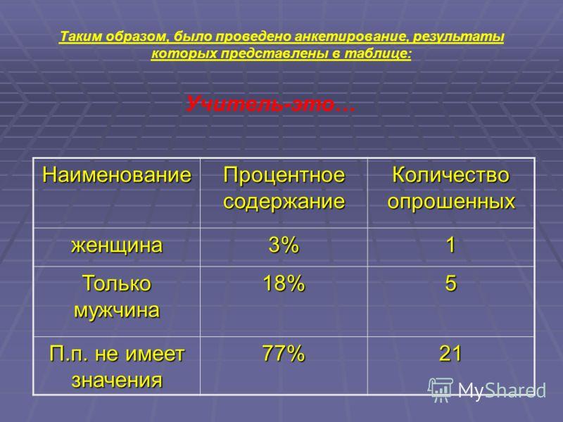 Таким образом, было проведено анкетирование, результаты которых представлены в таблице: Учитель-это… Наименование Процентное содержание Количество опрошенных женщина3%1 Только мужчина 18%5 П.п. не имеет значения 77%21