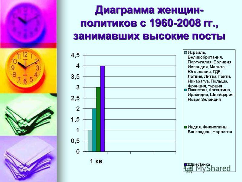Диаграмма женщин- политиков с 1960-2008 гг., занимавших высокие посты