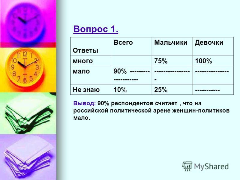 Ответы ВсегоМальчикиДевочки много75%100% мало90% --------- ----------- ---------------- - --------------- Не знаю10%25%----------- Вопрос 1. Вывод: 90% респондентов считает, что на российской политической арене женщин-политиков мало.