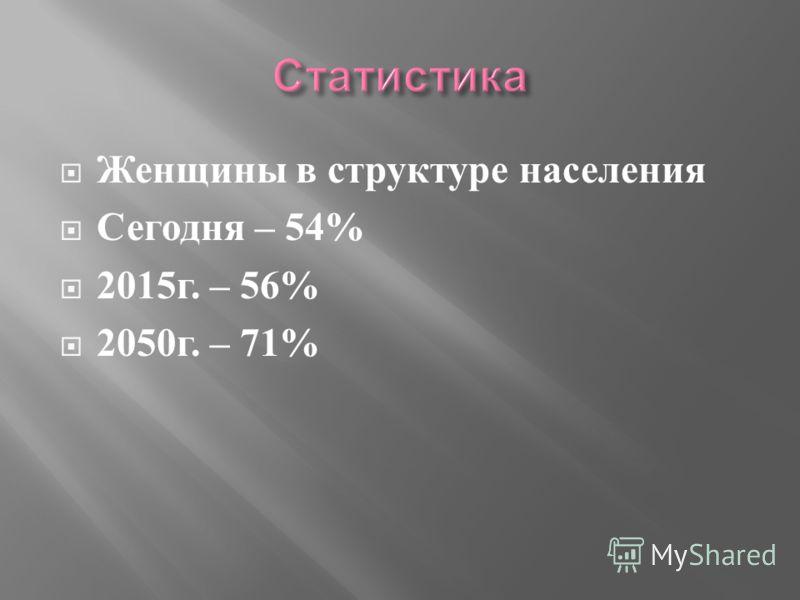 Женщины в структуре населения Сегодня – 54% 2015 г. – 56% 2050 г. – 71%