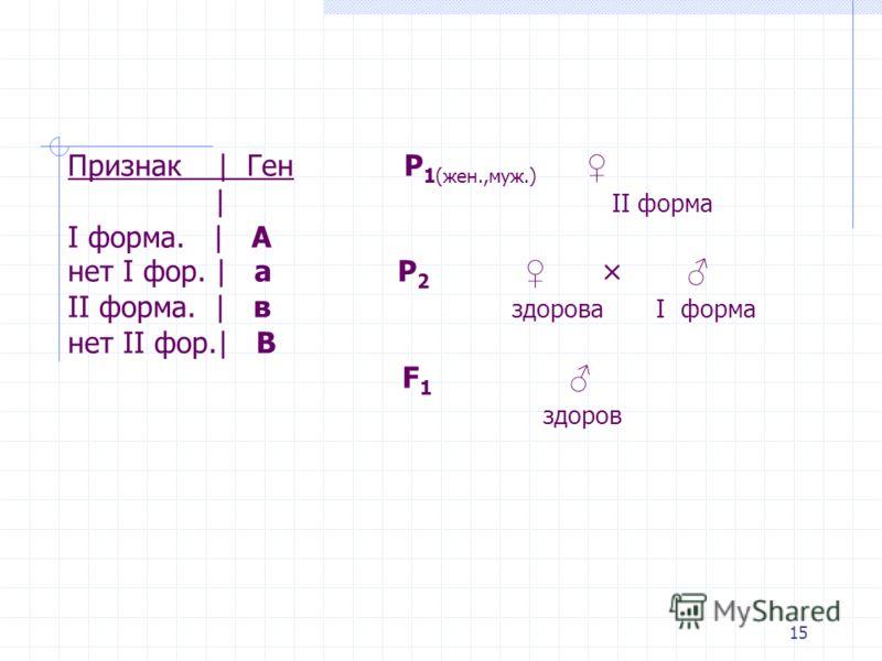 Признак | Ген Р 1(жен.,муж.) | II форма I форма. | А нет I фор. | а Р 2 × II форма. | в здорова I форма нет II фор.| В F 1 здоров 15