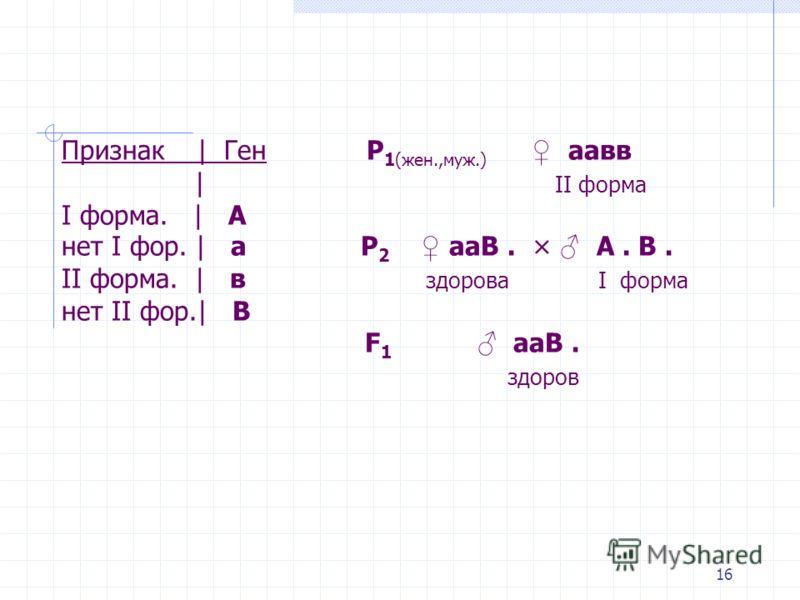 Признак | Ген Р 1(жен.,муж.) аавв | II форма I форма. | А нет I фор. | а Р 2 ааВ. × А. В. II форма. | в здорова I форма нет II фор.| В F 1 ааВ. здоров 16