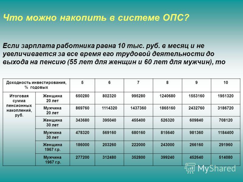 Что можно накопить в системе ОПС? Если зарплата работника равна 10 тыс. руб. в месяц и не увеличивается за все время его трудовой деятельности до выхода на пенсию (55 лет для женщин и 60 лет для мужчин), то Доходность инвестирования, % годовых 567891
