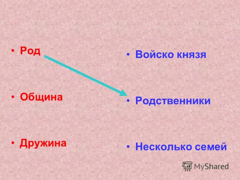 Род Община Дружина Войско князя Родственники Несколько семей