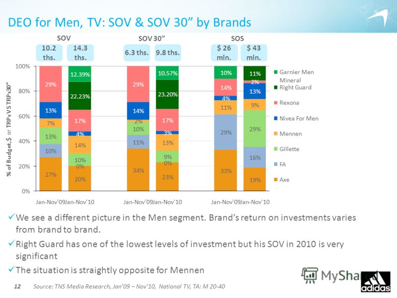 DEO for Men, TV: SOV & SOV 30 by Brands 12 We see a different picture in the Men segment. Brands return on investments varies from brand to brand. Right Guard has one of the lowest levels of investment but his SOV in 2010 is very significant The situ