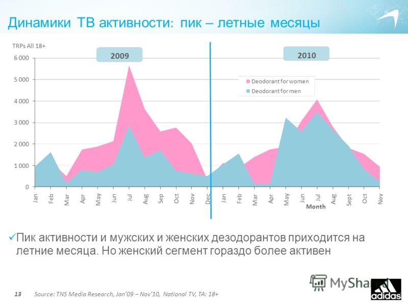 Динамики ТВ активности : пик – летные месяцы Пик активности и мужских и женских дезодорантов приходится на летние месяца. Но женский сегмент гораздо более активен Source: TNS Media Research, Jan09 – Nov10, National TV, TA: 18+13