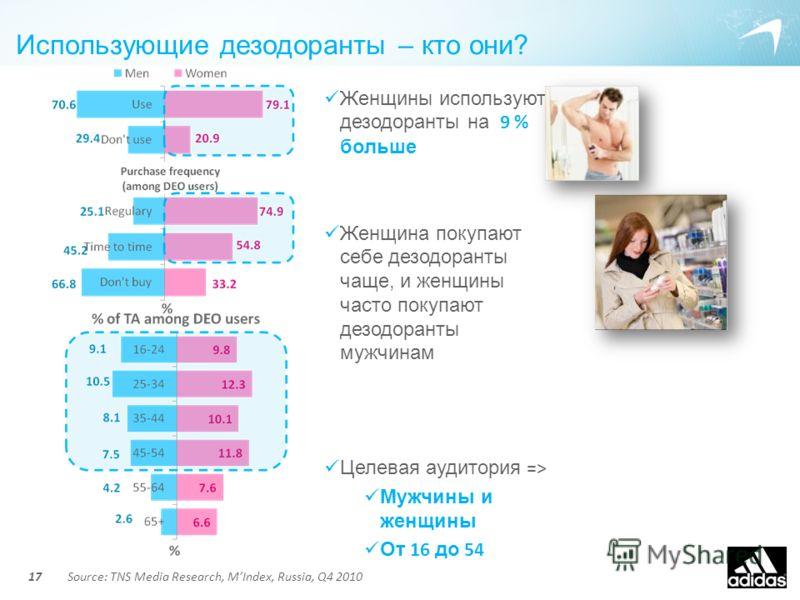Использующие дезодоранты – кто они? 17 Женщины используют дезодоранты на 9 % больше Женщина покупают себе дезодоранты чаще, и женщины часто покупают дезодоранты мужчинам Целевая аудитория => Мужчины и женщины От 16 до 54 Source: TNS Media Research, M