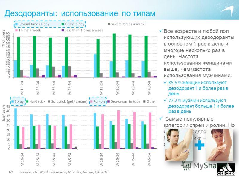Дезодоранты: использование по типам 18 Все возраста и любой пол использующих дезодоранты в основном 1 раз в день и многоие несколько раз в день. Частота использования женщинами выше, чем частота использования мужчинами : 85,5 % женщин используют дезо
