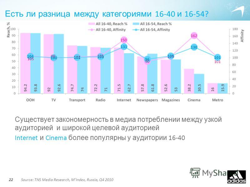 Есть ли разница между категориями 16-40 и 16-54? Существует закономерность в медиа потреблении между узкой аудиторией и широкой целевой аудиторией Internet и Cinema более популярны у аудитории 16-40 22Source: TNS Media Research, MIndex, Russia, Q4 20