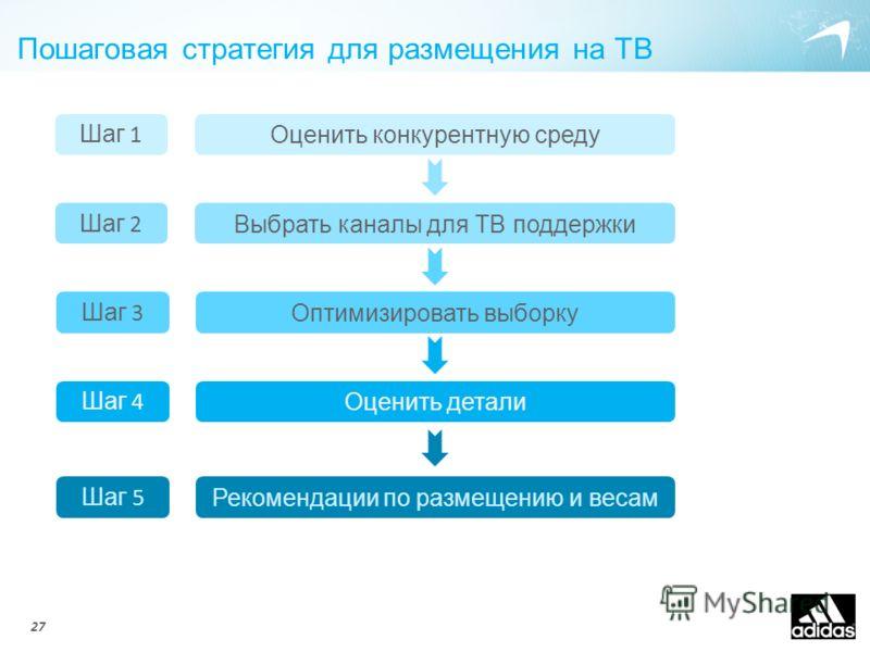 Пошаговая стратегия для размещения на ТВ Выбрать каналы для ТВ поддержки Оптимизировать выборку Оценить детали Рекомендации по размещению и весам Шаг 2 Шаг 3 Шаг 4 Шаг 5 Оценить конкурентную среду Шаг 1 27
