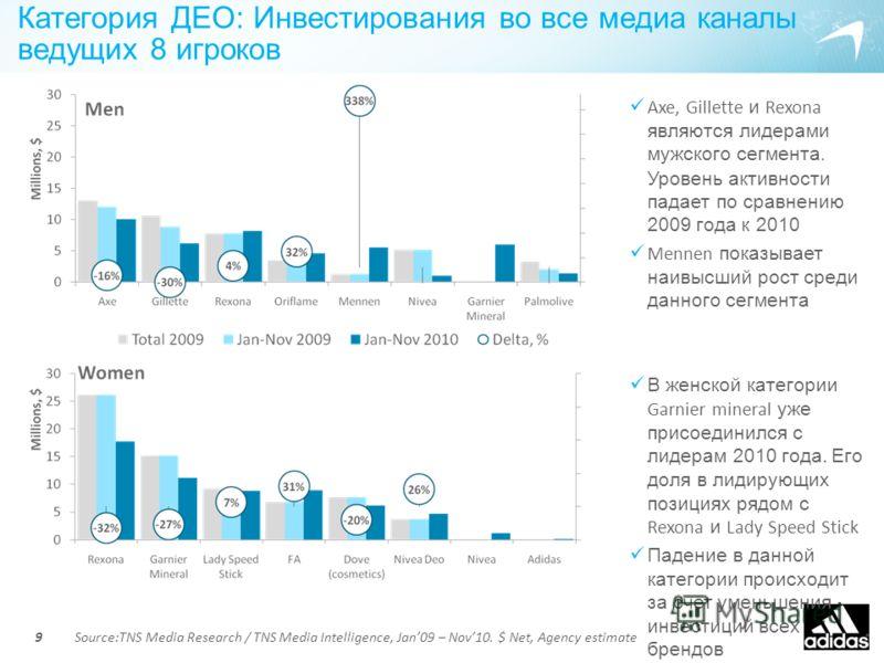Категория ДЕО: Инвестирования во все медиа каналы ведущих 8 игроков 9 Axe, Gillette и Rexona являются лидерами мужского сегмента. Уровень активности падает по сравнению 2009 года к 2010 Mennen показывает наивысший рост среди данного сегмента В женско