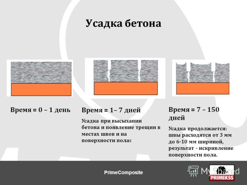 Усадка бетона Время = 0 – 1 день Время = 1– 7 дней Усадка при высыхании бетона и появление трещин в местах швов и на поверхности полаs Время = 7 – 150 дней Усадка продолжается: швы расходятся от 3 мм до 6-10 мм шириной, результат - искривление поверх