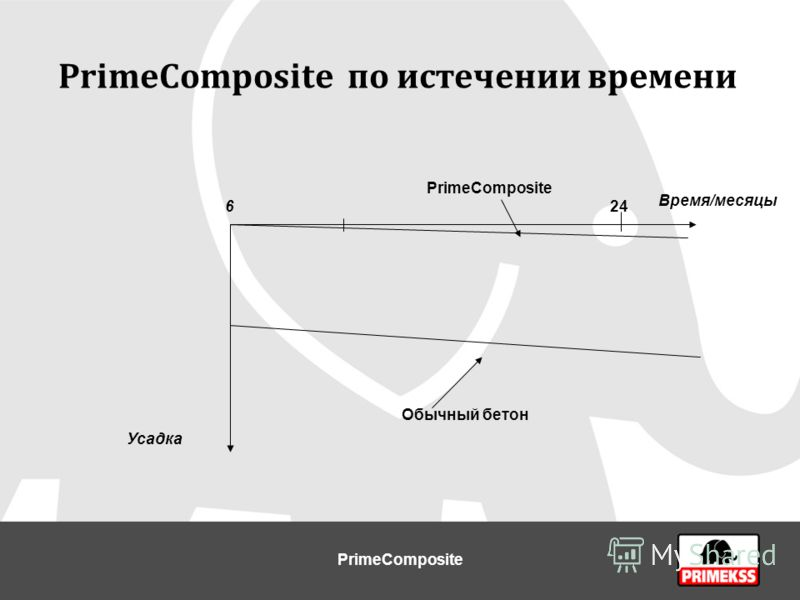 PrimeCompositе по истечении времени Время/месяцы 6 PrimeComposite Обычный бетон Усадка 24 PrimeComposite