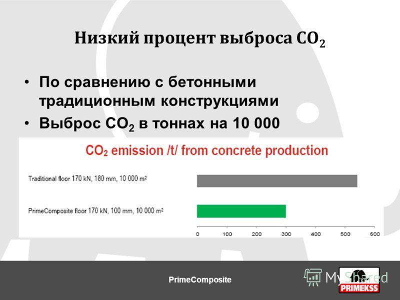 Низкий процент выброса СО 2 По сравнению с бетонными традиционным конструкциями Выброс СО 2 в тоннах на 10 000 квадратных метров PrimeComposite