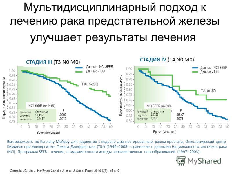 Мультидисциплинарный подход к лечению рака предстательной железы улучшает результаты лечения СТАДИЯ III (T3 N0 M0) СТАДИЯ IV (T4 N0 M0) Вероятность выживаемости Данные - NCI SEER Данные - TJU Данные - NCI SEER Данные - TJU TJU (n=280) TJU (n=37) NCI