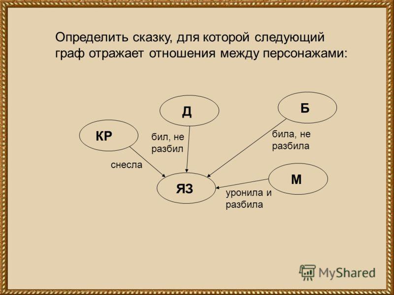 Определить сказку, для которой следующий граф отражает отношения между персонажами: ЯЗ М Б Д КР снесла бил, не разбил била, не разбила уронила и разбила